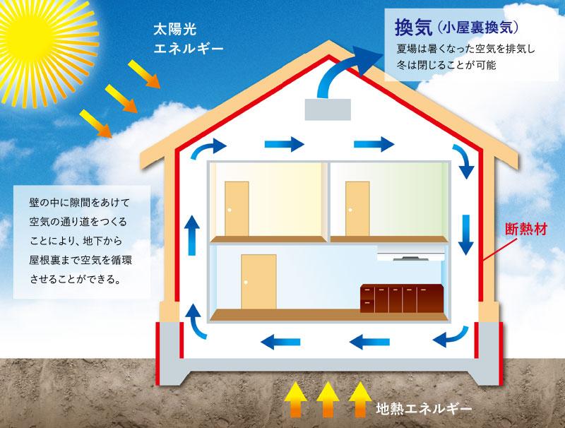 3. 次世代省エネ基準に基づいた「空気循環システム」