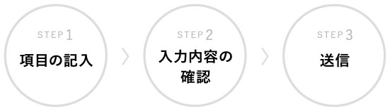 項目の記入→入力内容の確認→送信