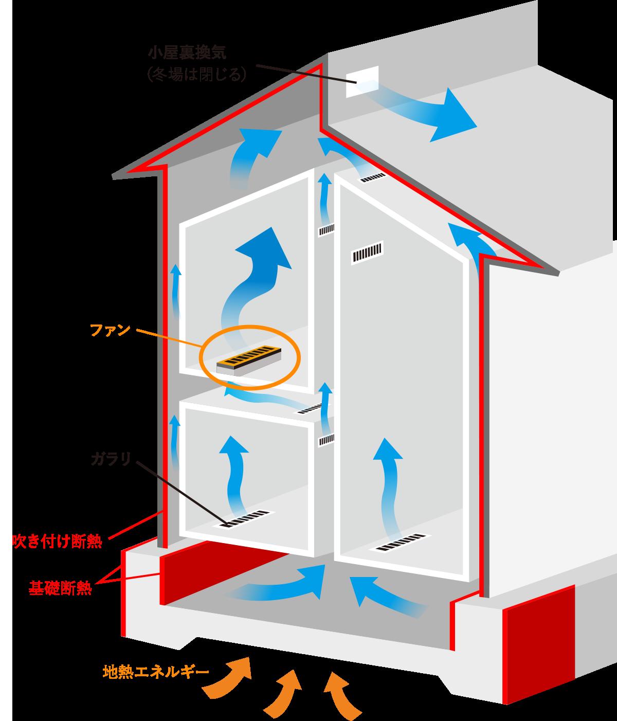 空気循環システム
